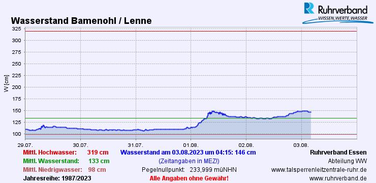 2012-11-13 Ruhrverband