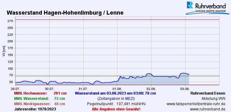 Pegelstand der Lenne in Hohenlimburg