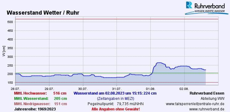 Ruhrpegel in Wetter/Ruhr