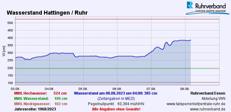 Ganglinie Ruhr-Pegel Hattingen