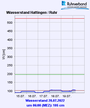 Ruhrpegel Hattingen